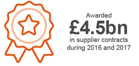 Awarded £4.5bn in supplier contracts during 2016 and 2017