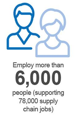 Employ more than 6,000 people (supporting 78,000 supply chain jobs)