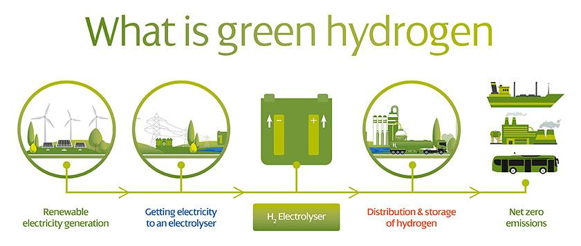 SP What Is Green Hydrogen