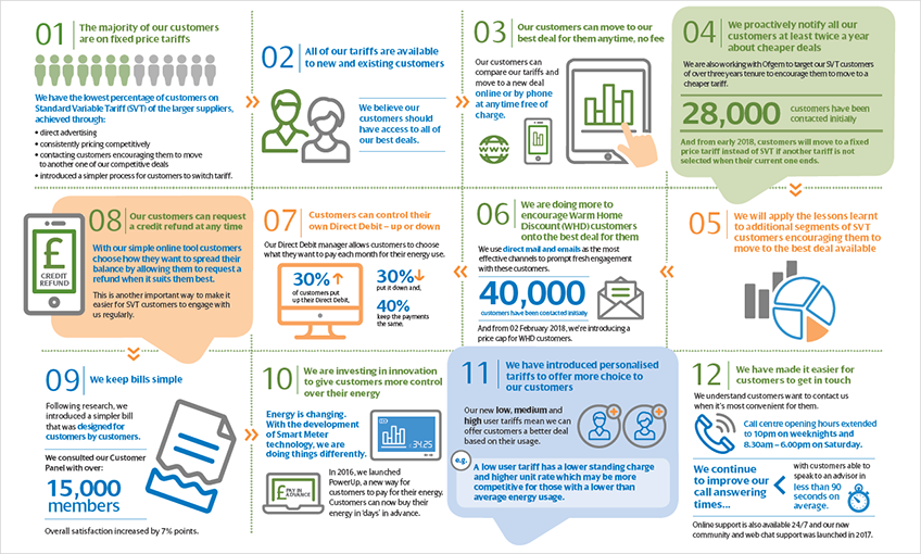 ScottishPower - Our Customer Engagement Plan