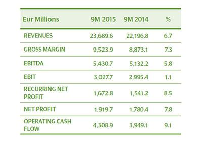 Iberdrola earns a net €1,920 million (+7.8%) with cash flow standing at €4,309 million (+9.1%) in the first 9 months