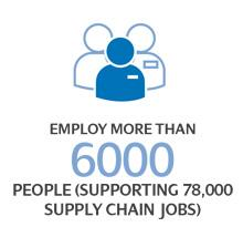 ScottishPower - Making clean energy work for Britain, Employ more than 6000 people (supporting 78,000 supply chain jobs)