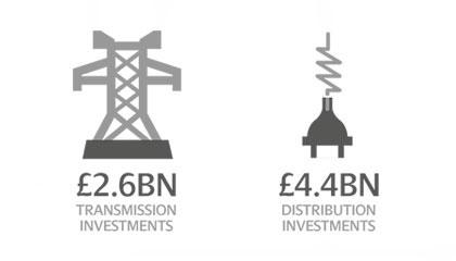 SP Energy Networks 2.6BN Transmission Investments and 4.4BN Distribution Investments