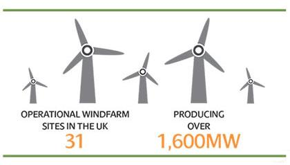 ScottishPower Renewables - 31 Operational Windfarm sites in the UK producing over 1,600MW