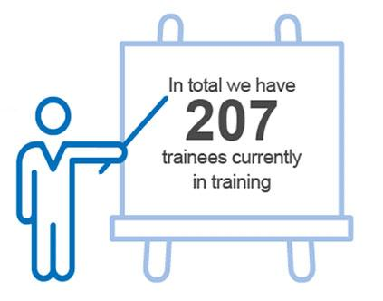 In total we have 207 trainees currently in training